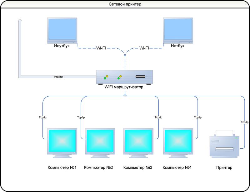 Сеть с сетевым принтером