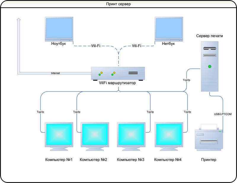 Сеть с принт сервером