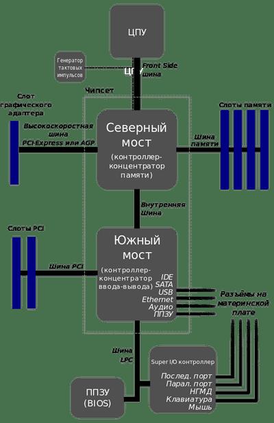 01-структура работы процессора