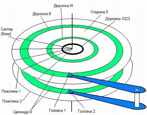 Структура ЖД