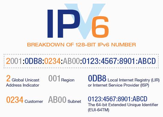Структура IPv6