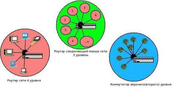 Структура связи