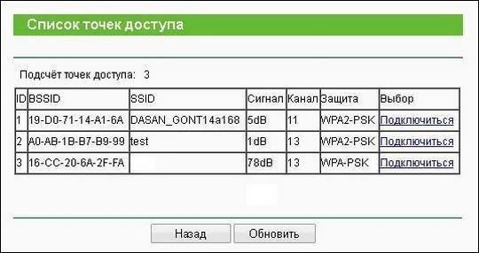 Список точек доступа