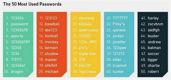 Таблица паролей
