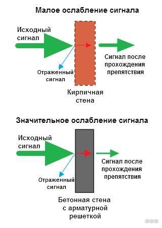 Ослабление сигнала