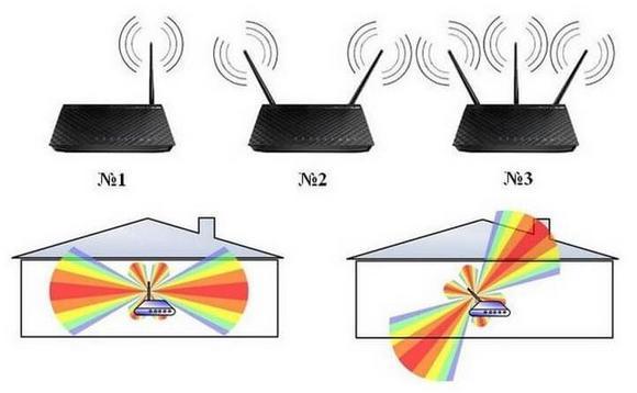 Направление сигнала