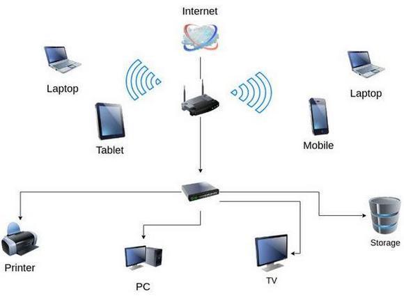 Роутер в локальной сети