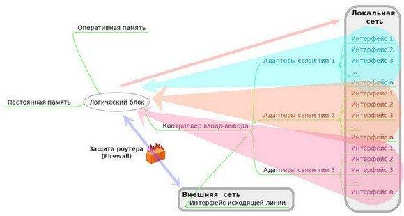 Внутренняя структура роутера