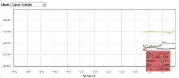 График качества сети