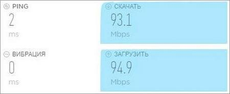 Скорость skorostinterneta