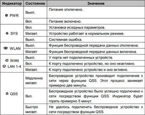 Таблица световой индикации