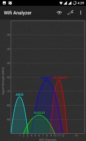 График загруженности каналов