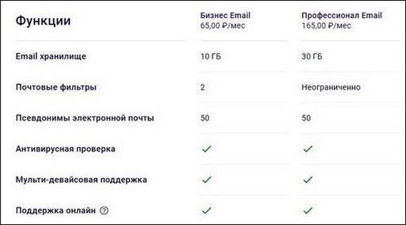 Тарифный план email